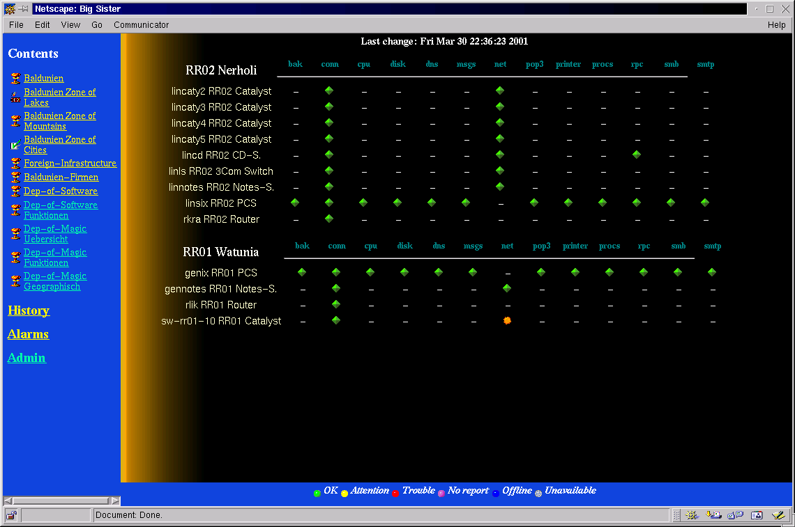 Big Brother Network Monitoring Tool Free Software And